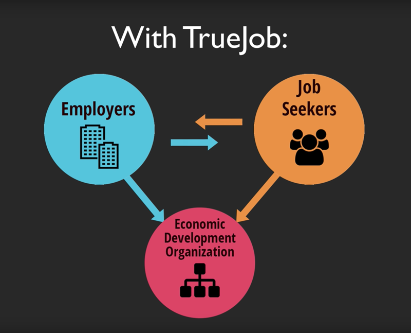 TrueJob triangle